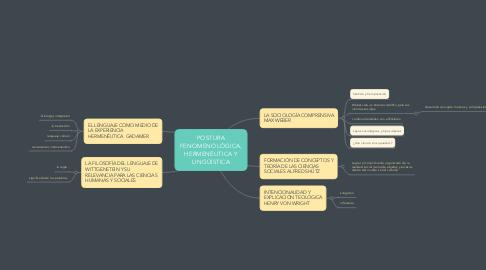 Mind Map: POSTURA FENOMENOLÓGICA, HERMENÉUTICA Y LINGÜÍSTICA
