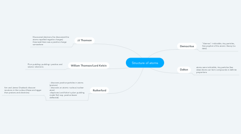 Mind Map: Structure of atoms