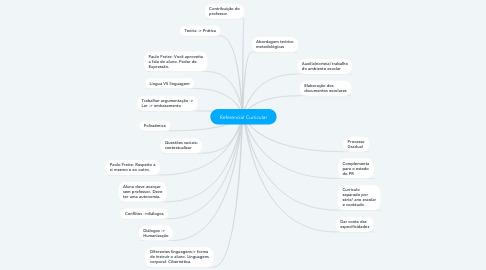 Mind Map: Referencial Curricular