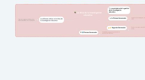 Mind Map: La ética de la investigación educativa