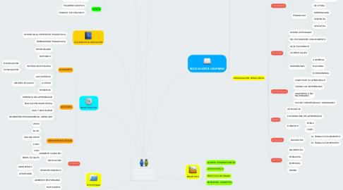 Mind Map: APRENDIZAJE COOPERATIVO Y COLABORATIVO