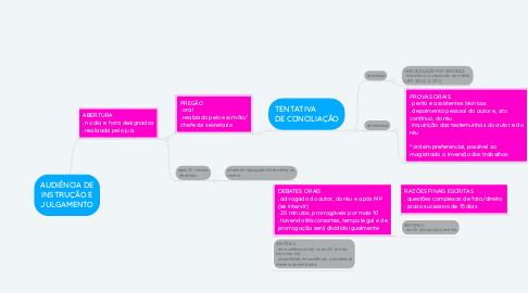 Mind Map: AUDIÊNCIA DE INSTRUÇÃO E JULGAMENTO