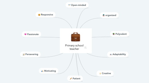 Mind Map: Primary school teacher