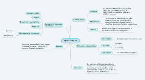 Mind Map: Textos científicos