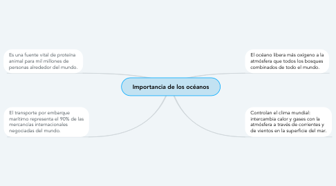 Mind Map: Importancia de los océanos