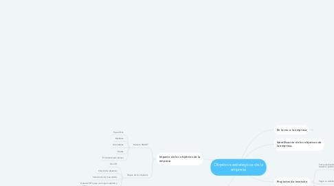 Mind Map: Objetivos estratégicos de la empresa