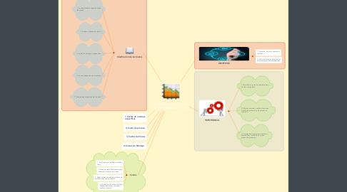 Mind Map: La Naturaleza y alcance de la Contabilidad de Costos