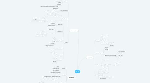 Mind Map: ФСТР