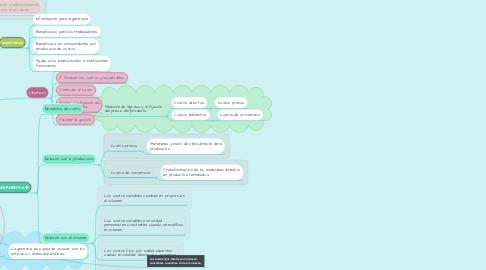Mind Map: CONTABILIDAD DE COSTO 📈