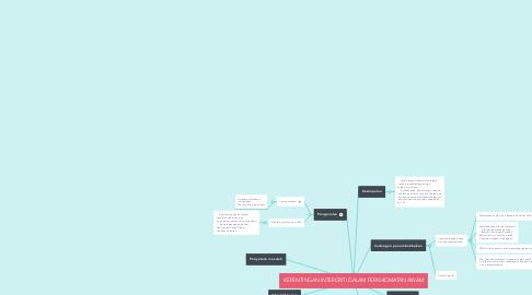 Mind Map: KEPENTINGAN INTERGRITI DALAM PERKHIDMATAN AWAM
