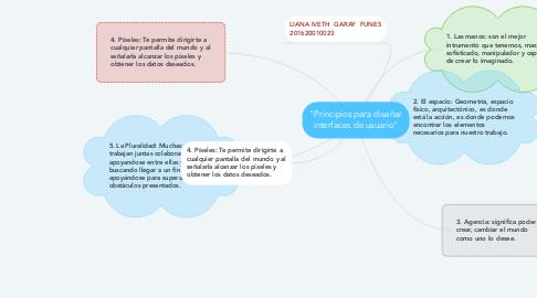 """Mind Map: """"Principios para diseñar interfaces de usuario"""""""