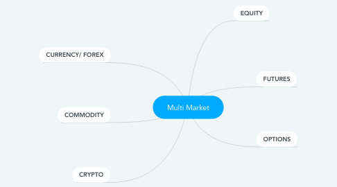 Mind Map: Tantra Trading