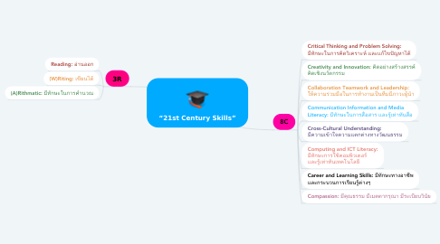 "Mind Map: ""21st Century Skills"""