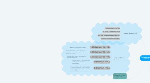 Mind Map: Povijesni razvoj računala
