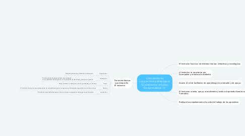 Mind Map: Características Los procesos pedagógicos En ambientes virtuales De aprendizaje. (1)
