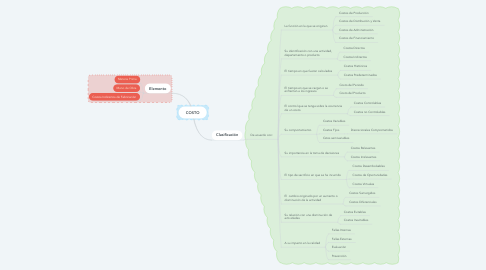 Mind Map: COSTO