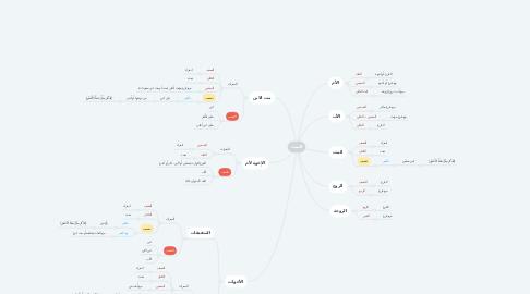 Mind Map: الميت