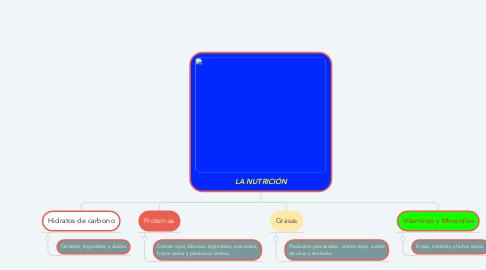 Mind Map: LA NUTRICIÓN