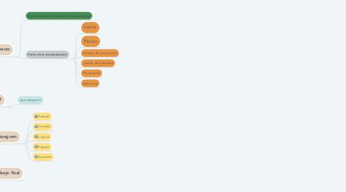Mind Map: Proyecto de construcción de un Tangram de 2º ESO