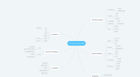 Mind Map: Anwendertreffen 2020