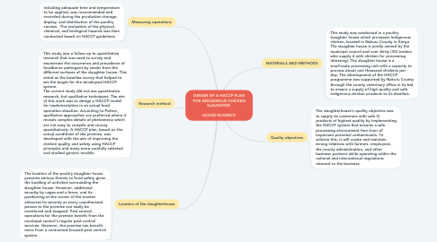 Mind Map: DESIGN OF A HACCP PLAN FOR INDIGENOUS CHICKEN SLAUGHTER    HOUSE IN KENYA