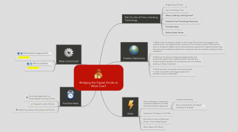 Mind Map: Bridging the Digital Divide at What Cost?