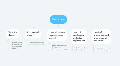 Mind Map: Secretary