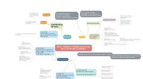 Mind Map: TEXTO, PÁRRAFO Y FORMAS ELOCUTIVAS  EN LA ESCRITURA ACADÉMICA