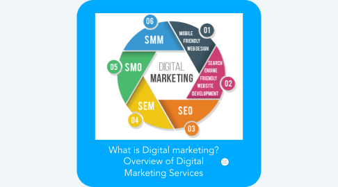 Mind Map: What is Digital marketing? Overview of Digital Marketing Services
