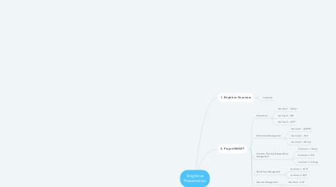 Mind Map: Brightive Presentation