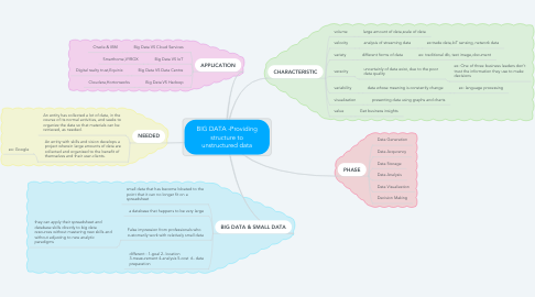 Mind Map: BIG DATA -Providing structure to unstructured data