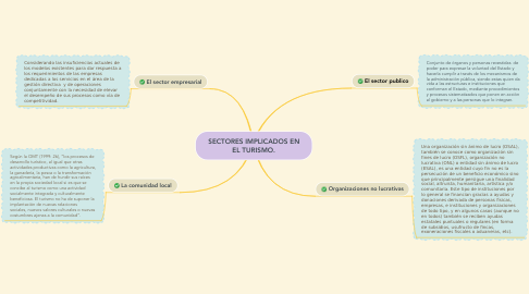 Mind Map: SECTORES IMPLICADOS EN EL TURISMO.
