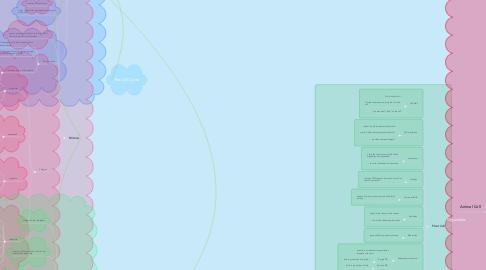 Mind Map: Organelles