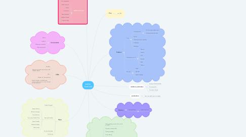 Mind Map: Atelier Garibaldi