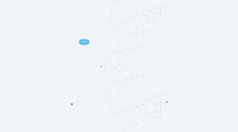 Mind Map: 1-50yOn