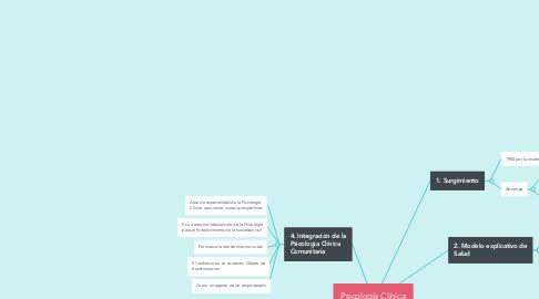 Mind Map: INTERPRETATIVISMO