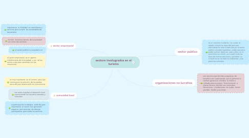 Mind Map: sectore involugrados en el turismo