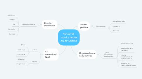 Mind Map: sectores involucrados en el turismo