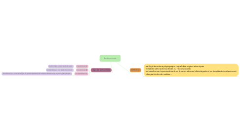 Mind Map: Radioactivité