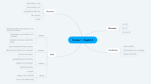 Mind Map: Review 1 - English 8