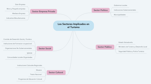 Mind Map: Los Sectores Implicados en el Turismo