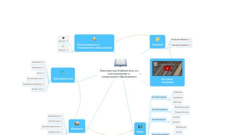 Mind Map: Электронные библиотеки, их использование в специальном образовании