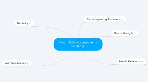 Mind Map: Health Related components of fitness