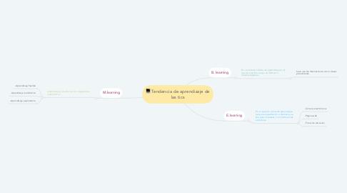 Mind Map: Tendencia de aprendizaje de las tics