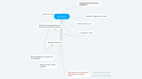 Mind Map: Sarcopenia
