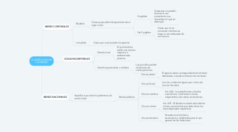 Mind Map: CLASIFICACIÓN DE LOS BIENES