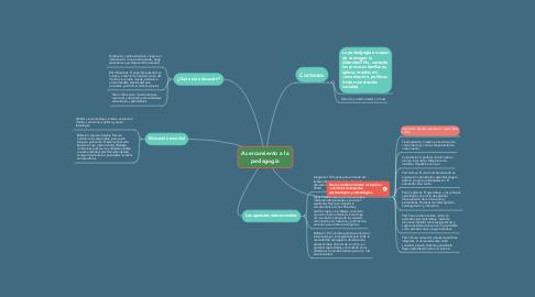 Mind Map: Acercamiento a la pedagogía