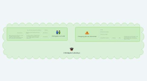 Mind Map: A kihallgatás tudománya