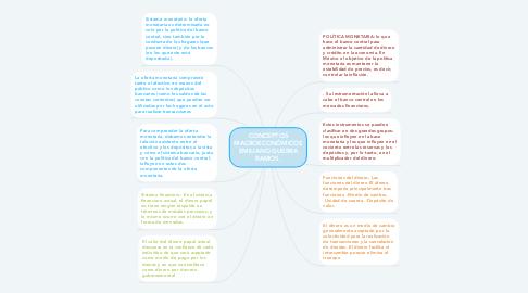 Mind Map: CONCEPTOS MACROECONÓMICOS EMILIANO GUERRA RAMOS.