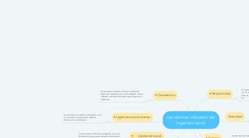 Mind Map: Las técnicas utilizadas del  ingeniero social